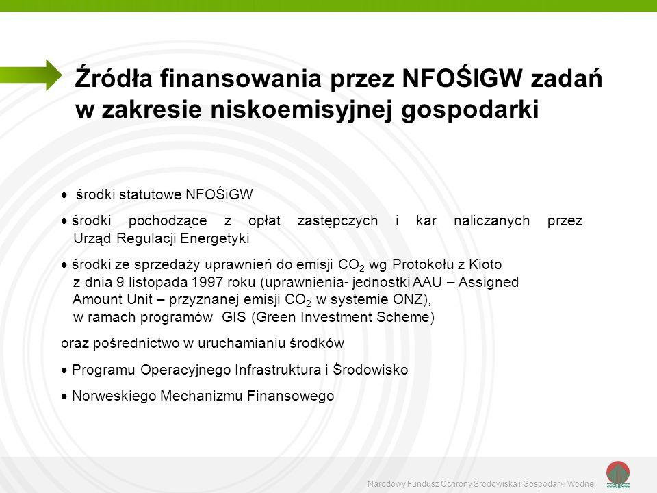 Narodowy Fundusz Ochrony Środowiska i Gospodarki Wodnej Źródła finansowania przez NFOŚIGW zadań w zakresie niskoemisyjnej gospodarki środki statutowe