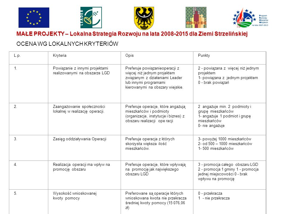 MAŁE PROJEKTY – Lokalna Strategia Rozwoju na lata 2008-2015 dla Ziemi Strzelińskiej OCENA WG LOKALNYCH KRYTERIÓW L.p.KryteriaOpisPunkty 1.Powiązanie z innymi projektami realizowanymi na obszarze LGD Preferuje powiązanieoperacji z więcej niż jednym projektem związanym z działaniami Leader lub innymi programami kierowanymi na obszary wiejskie.