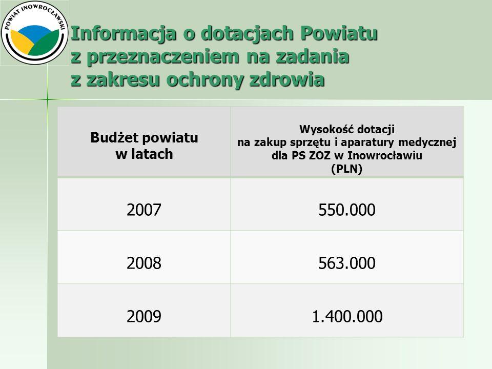 Informacja o dotacjach Powiatu z przeznaczeniem na zadania z zakresu ochrony zdrowia Budżet powiatu w latach Wysokość dotacji na zakup sprzętu i apara