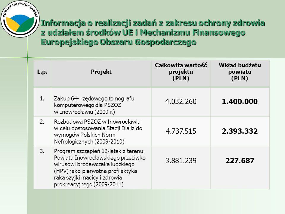 Informacja o realizacji zadań z zakresu ochrony zdrowia z udziałem środków UE i Mechanizmu Finansowego Europejskiego Obszaru Gospodarczego L.p.Projekt