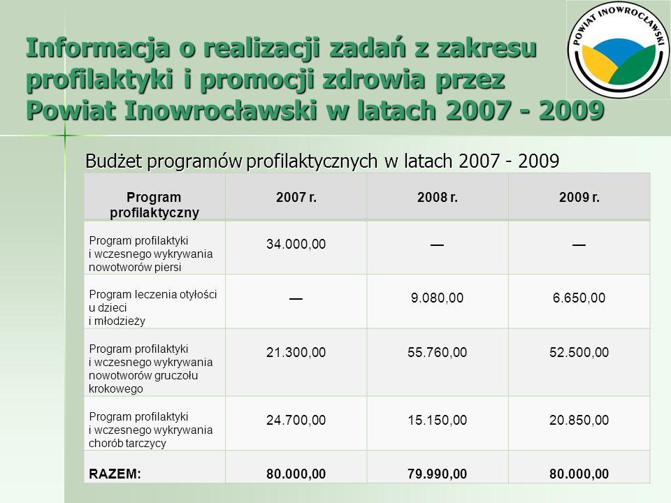 Informacja o realizacji zadań z zakresu profilaktyki i promocji zdrowia przez Powiat Inowrocławski w latach 2007 - 2009 Budżet programów profilaktyczn