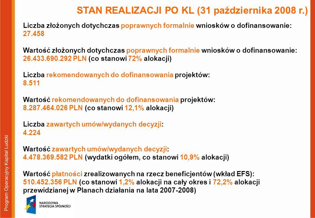 STAN REALIZACJI PO KL (31 października 2008 r.) Liczba złożonych dotychczas poprawnych formalnie wniosków o dofinansowanie: 27.458 Wartość złożonych d