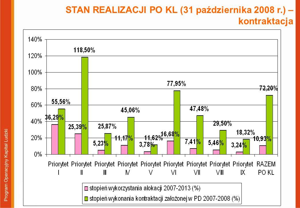 STAN REALIZACJI PO KL (31 października 2008 r.) – kontraktacja Priorytetu VIII