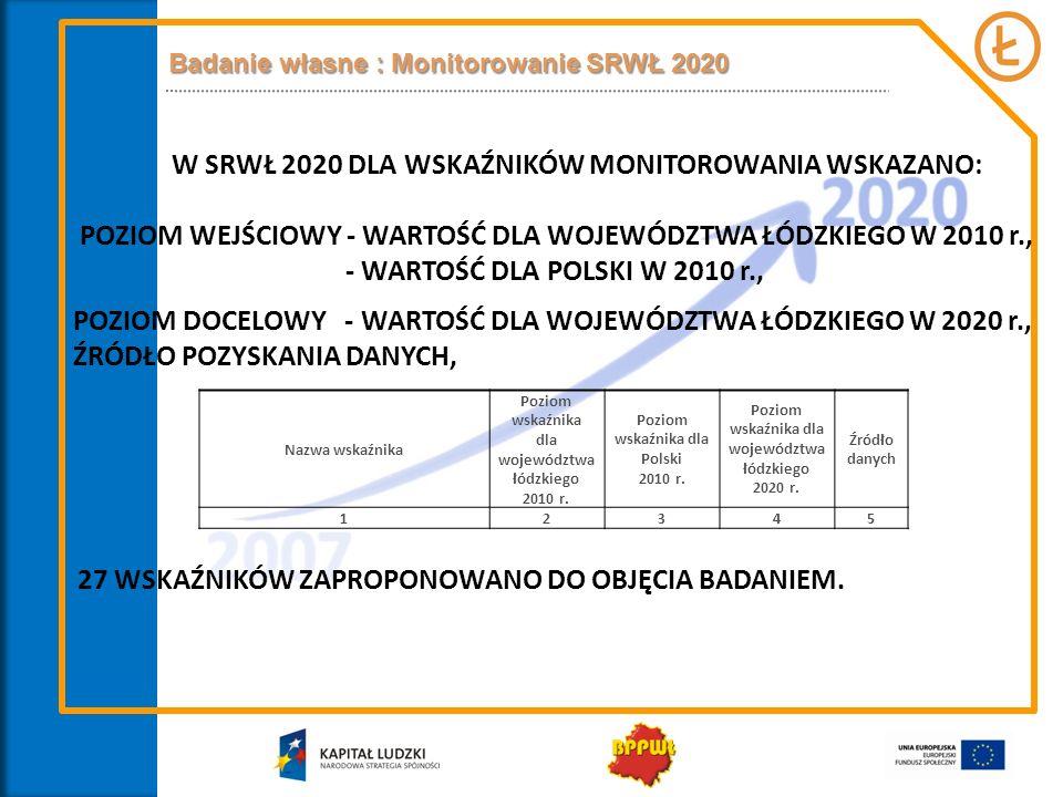 Badanie własne : Monitorowanie SRWŁ 2020 Nazwa wskaźnika Poziom wskaźnika dla województwa łódzkiego 2010 r. Poziom wskaźnika dla Polski 2010 r. Poziom