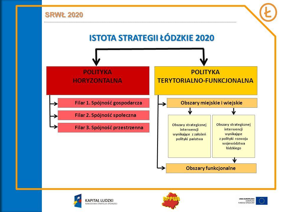 SRWŁ 2020 – Spójność gospodarcza Cel strategiczny REGION WYKORZYSTUJĄCY POTENCJAŁ ENDOGENICZNY DO ROZWOJU INTELIGENTNEJ GOSPODARKI, OPARTY NA KREATYWNOŚCI I PRZEDSIĘBIORCZOŚCI MIESZKAŃCÓW Cel operacyjny 1 ZAAWANSOWANA GOSPODARKA WIEDZY I INNOWACJI Cel operacyjny 2 NOWOCZESNY KAPITAŁ LUDZKI I RYNEK PRACY Strategiczny kierunek działań 1.1.
