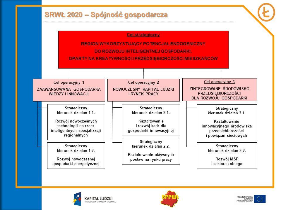 SRWŁ 2020 – Spójność społeczna Cel operacyjny 4 WYSOKI POZIOM KAPITAŁU SPOŁECZNEGO I SILNE SPOŁECZEŃSTWO OBYWATELSKIE Cel strategiczny AKTYWNE SPOŁECZEŃSTWO OBYWATELSKIE, Z DOBRYM DOSTĘPEM DO USŁUG PUBLICZNYCH, SPRZYJAJĄCE WŁĄCZENIU SPOŁECZNEMU GRUP WYKLUCZONYCH Strategiczny kierunek działań 4.1.