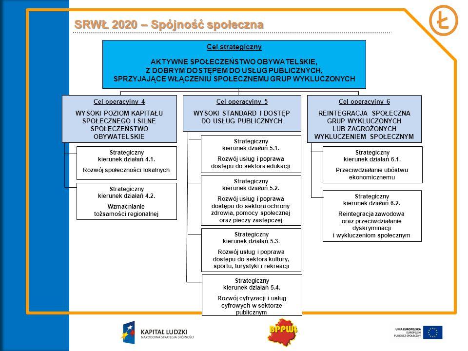 SRWŁ 2020 – Spójność społeczna Cel operacyjny 4 WYSOKI POZIOM KAPITAŁU SPOŁECZNEGO I SILNE SPOŁECZEŃSTWO OBYWATELSKIE Cel strategiczny AKTYWNE SPOŁECZ