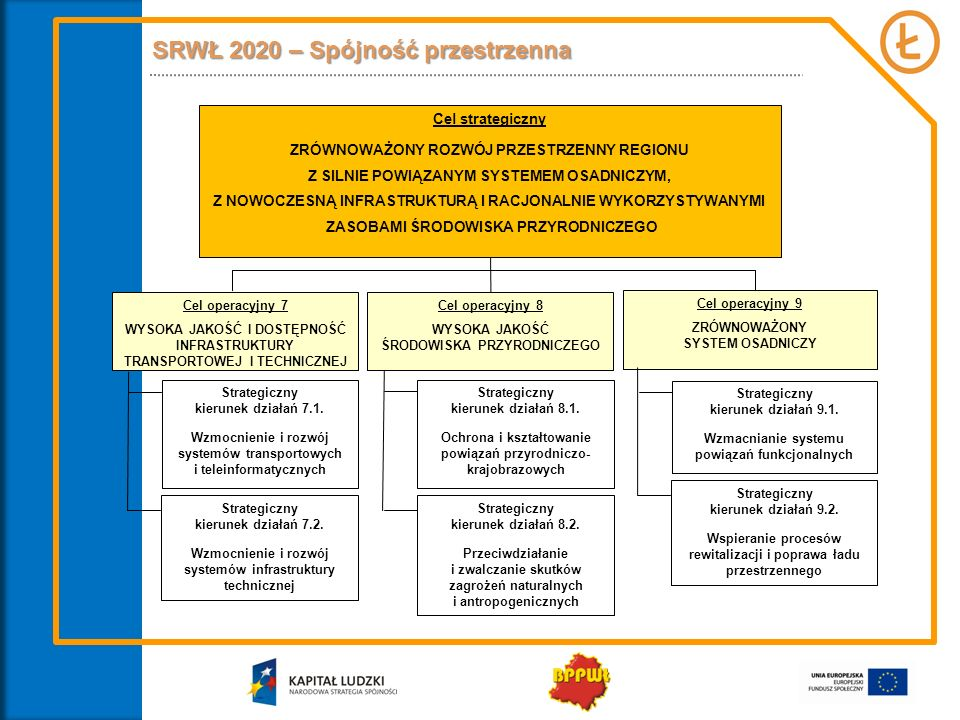 SRWŁ 2020 – Spójność przestrzenna Cel strategiczny ZRÓWNOWAŻONY ROZWÓJ PRZESTRZENNY REGIONU Z SILNIE POWIĄZANYM SYSTEMEM OSADNICZYM, Z NOWOCZESNĄ INFR