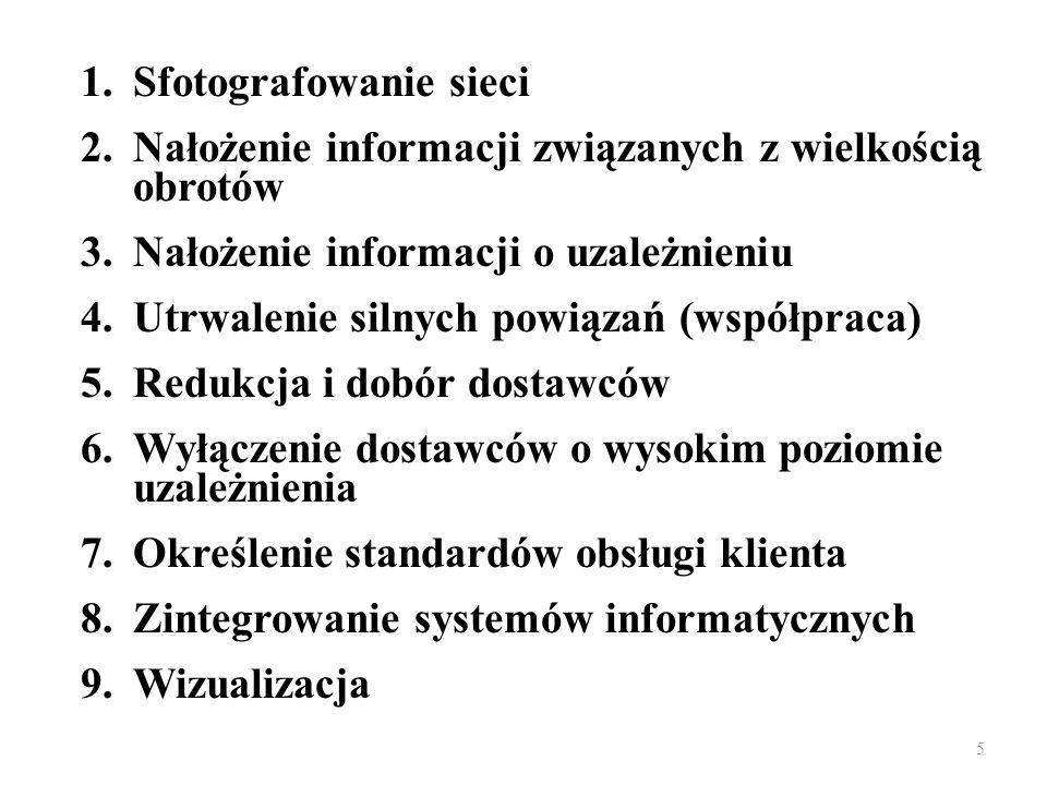 5 1.Sfotografowanie sieci 2.Nałożenie informacji związanych z wielkością obrotów 3.Nałożenie informacji o uzależnieniu 4.Utrwalenie silnych powiązań (współpraca) 5.Redukcja i dobór dostawców 6.Wyłączenie dostawców o wysokim poziomie uzależnienia 7.Określenie standardów obsługi klienta 8.Zintegrowanie systemów informatycznych 9.Wizualizacja