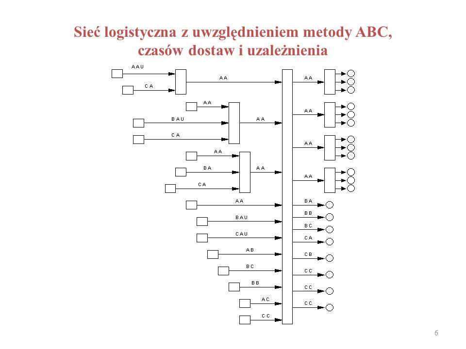 6 Sieć logistyczna z uwzględnieniem metody ABC, czasów dostaw i uzależnienia