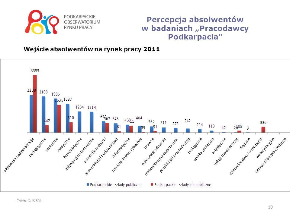 10 Percepcja absolwentów w badaniach Pracodawcy Podkarpacia Źródło: GUS BDL Wejście absolwentów na rynek pracy 2011