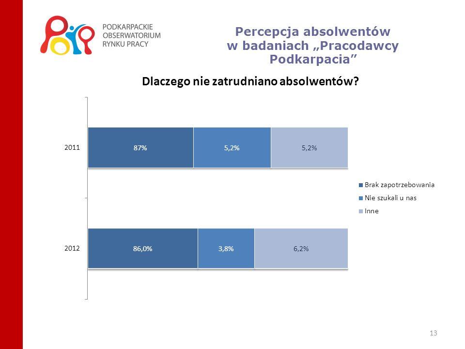 14 Źródło: Pracodawcy Podkarpacia 2011; Badanie PAPI wśród pracodawców; podano odsetki dla sekcji, co do których liczba wypełnionych kwestionariuszy n > 10 W których sekcjach działalności gospodarczej zatrudniano absolwentów w 2011 r..
