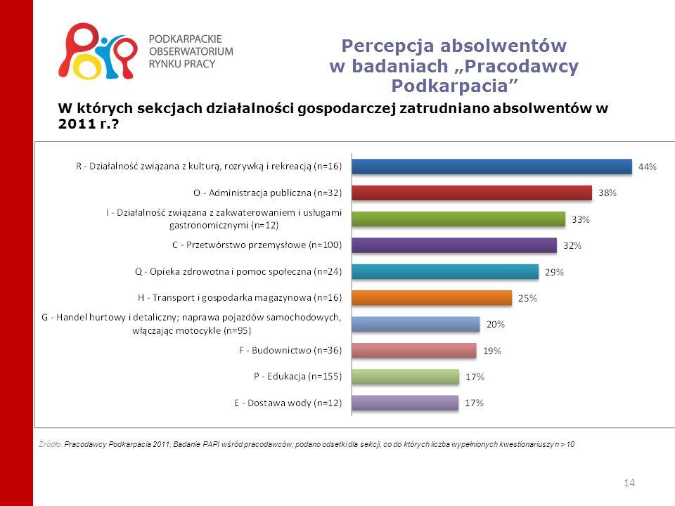 14 Źródło: Pracodawcy Podkarpacia 2011; Badanie PAPI wśród pracodawców; podano odsetki dla sekcji, co do których liczba wypełnionych kwestionariuszy n