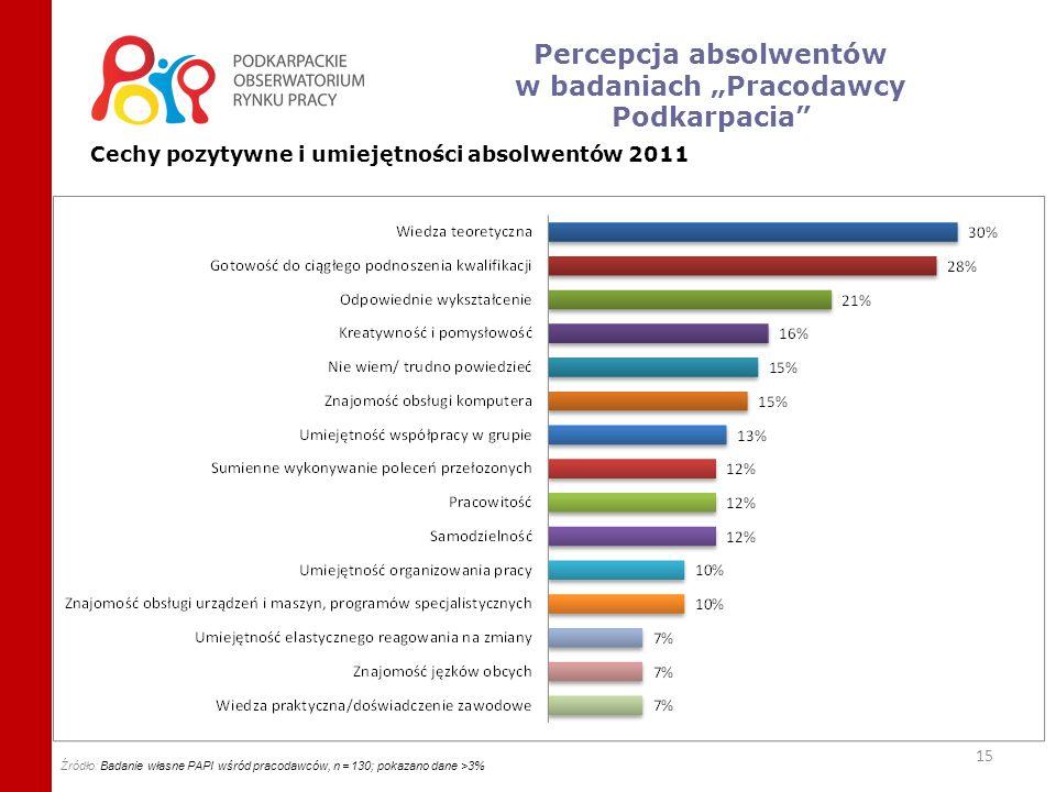 16 Brakujące umiejętności i cechy negatywne absolwentów w opinii pracodawców (2011) Źródło: badanie własne PAPI wśród pracodawców, n=130 Percepcja absolwentów w badaniach Pracodawcy Podkarpacia