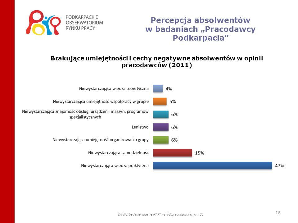 16 Brakujące umiejętności i cechy negatywne absolwentów w opinii pracodawców (2011) Źródło: badanie własne PAPI wśród pracodawców, n=130 Percepcja abs