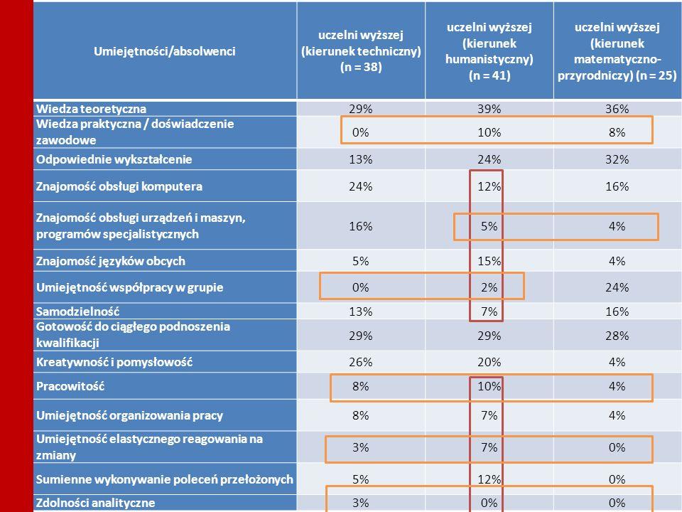 17 Wizerunek absolwentów szkół zawodowych średnich i wyższych Umiejętności/absolwenci uczelni wyższej (kierunek techniczny) (n = 38) uczelni wyższej (