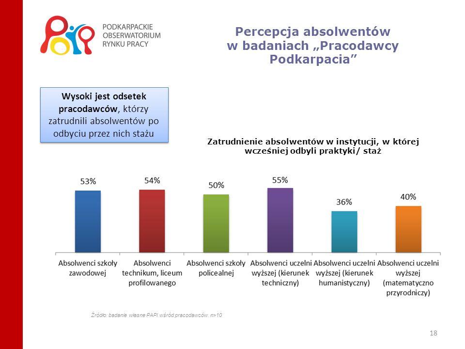 18 Zatrudnienie absolwentów w instytucji, w której wcześniej odbyli praktyki/ staż Źródło: badanie własne PAPI wśród pracodawców. n>10 Wysoki jest ods