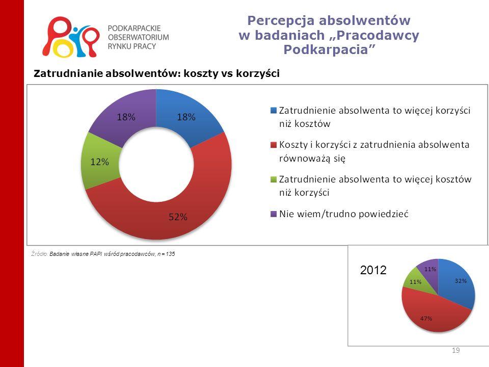 19 Źródło: Badanie własne PAPI wśród pracodawców, n = 135 Zatrudnianie absolwentów: koszty vs korzyści 2012 Percepcja absolwentów w badaniach Pracodaw