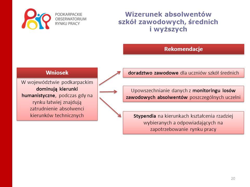20 Wizerunek absolwentów szkół zawodowych, średnich i wyższych W województwie podkarpackim dominują kierunki humanistyczne, podczas gdy na rynku łatwi