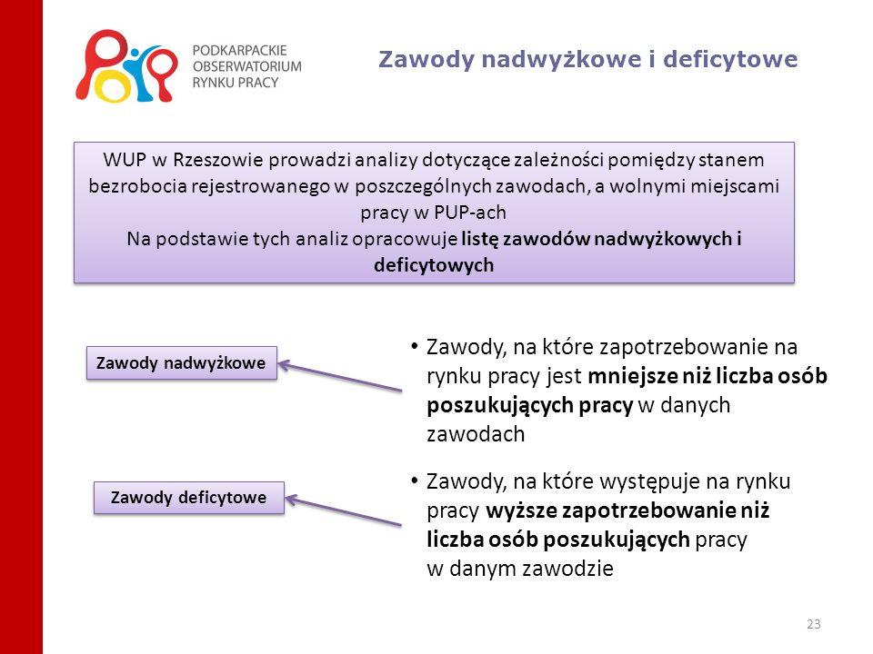 23 Zawody nadwyżkowe i deficytowe WUP w Rzeszowie prowadzi analizy dotyczące zależności pomiędzy stanem bezrobocia rejestrowanego w poszczególnych zaw