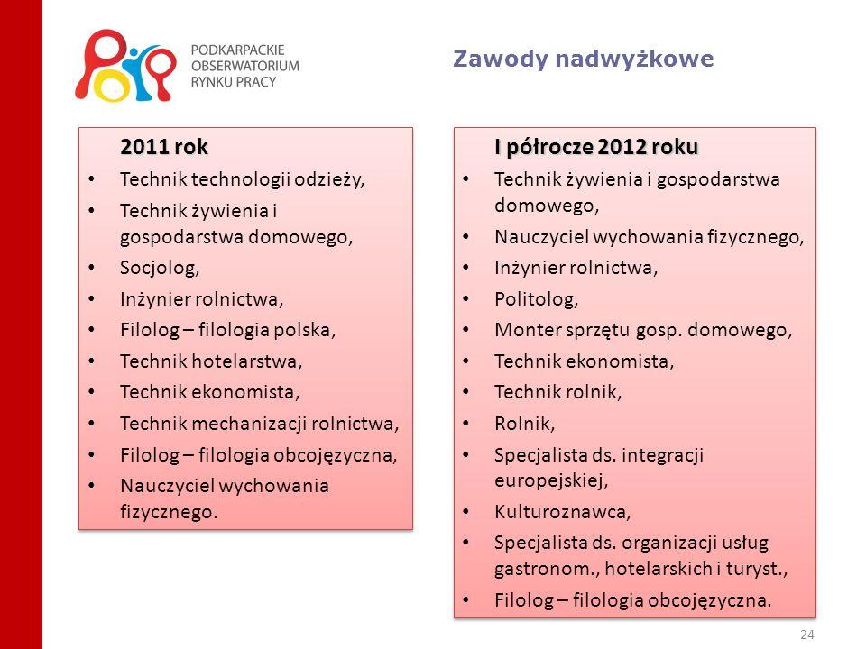 24 Zawody nadwyżkowe 2011 rok Technik technologii odzieży, Technik żywienia i gospodarstwa domowego, Socjolog, Inżynier rolnictwa, Filolog – filologia