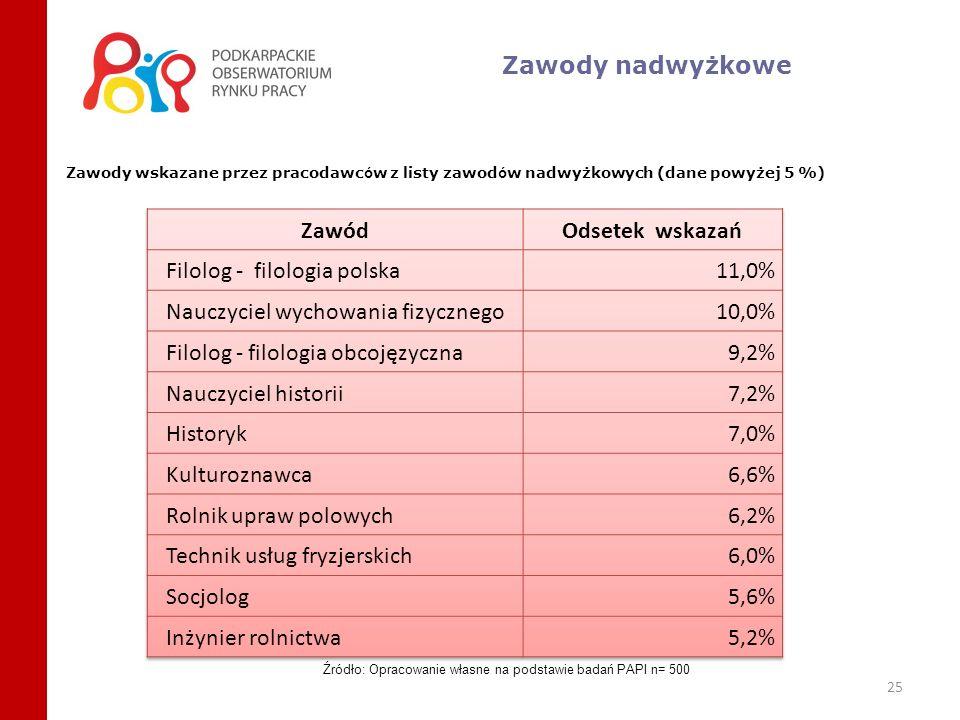 25 Zawody nadwyżkowe Zawody wskazane przez pracodawc ó w z listy zawod ó w nadwyżkowych (dane powyżej 5 %) Źródło: Opracowanie własne na podstawie bad