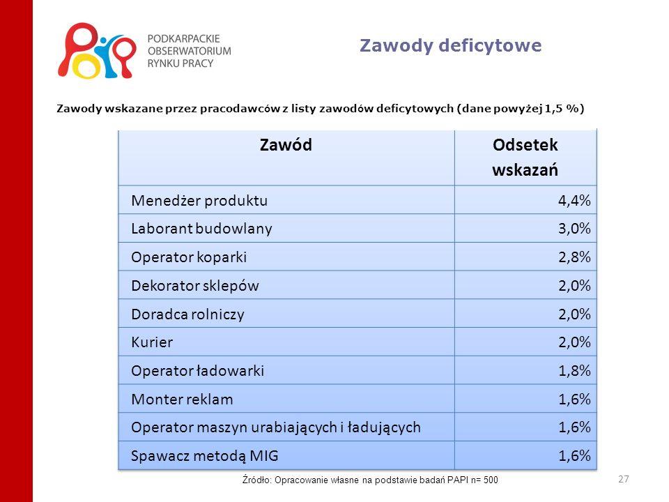 27 Zawody deficytowe Zawody wskazane przez pracodawc ó w z listy zawod ó w deficytowych (dane powyżej 1,5 %) Źródło: Opracowanie własne na podstawie b