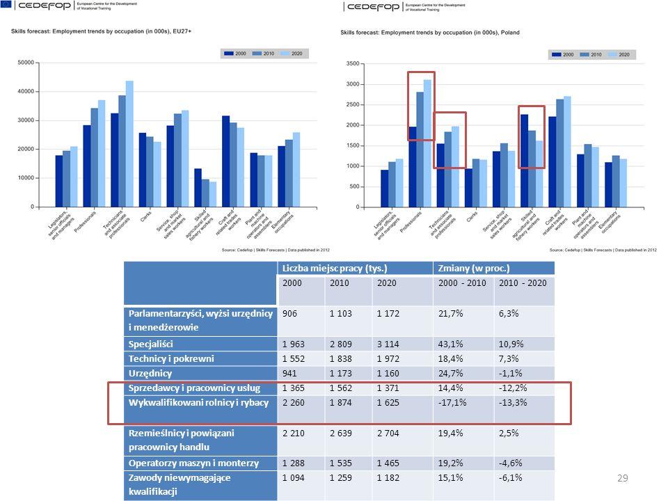 30 Liczba miejsc pracy (tys.)Zmiany (w proc.) 2000201020202000 - 20102010 - 2020 Wyższe kwalifikacje (IESEC 5 + 6)3 0914 7846 06154,8%26,7% Średnie kwalifikacje (IESEC 3 + 4)8 4469 2517 9869,5%-13,7% Niskie kwalifikacje (IESEC 1 + 2)2 0871 8261 761-12,5%-3,6% Ogółem13 62415 86115 80816,4%-0,3%