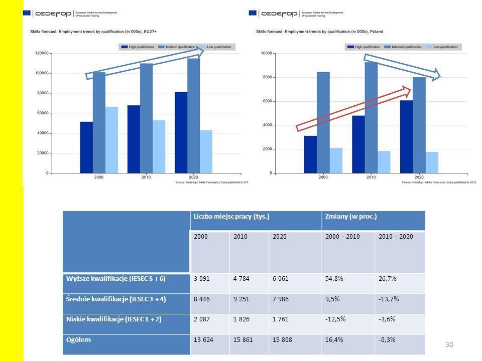 30 Liczba miejsc pracy (tys.)Zmiany (w proc.) 2000201020202000 - 20102010 - 2020 Wyższe kwalifikacje (IESEC 5 + 6)3 0914 7846 06154,8%26,7% Średnie kw