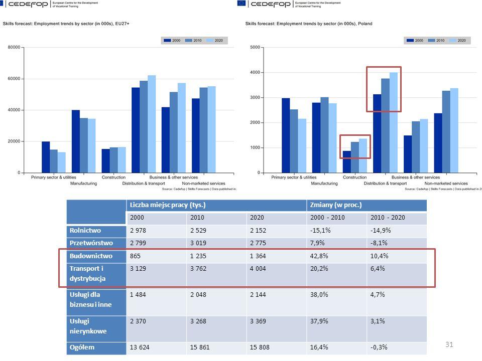 31 Liczba miejsc pracy (tys.)Zmiany (w proc.) 2000201020202000 - 20102010 - 2020 Rolnictwo2 9782 5292 152-15,1%-14,9% Przetwórstwo2 7993 0192 7757,9%-