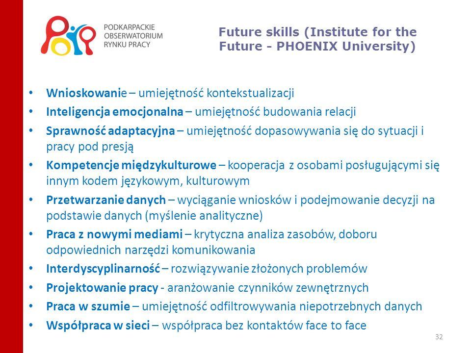 www.porp.wup-rzeszow.pl Projekt współfinansowany ze środków Unii Europejskiej w ramach Europejskiego Funduszu Społecznego 33
