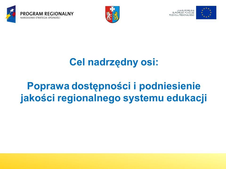 UNIA EUROPEJSKA EUROPEJSKI FUNDUSZ ROZWOJU REGIONALNEGO Cel nadrzędny osi: Poprawa dostępności i podniesienie jakości regionalnego systemu edukacji