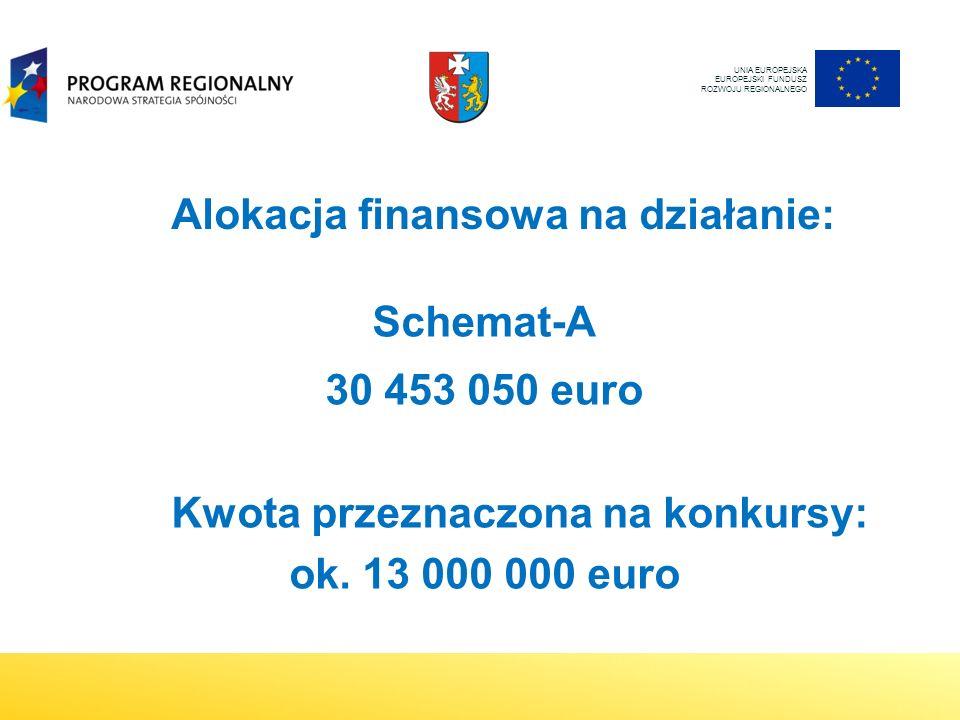 Alokacja finansowa na działanie: Schemat-A 30 453 050 euro Kwota przeznaczona na konkursy: ok.