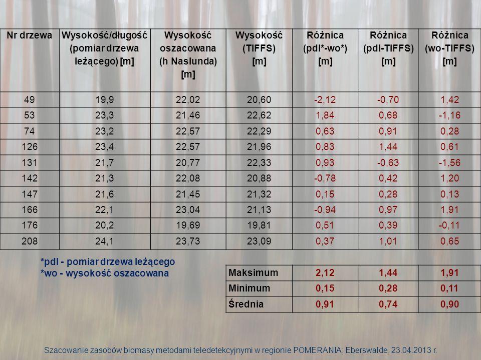 Nr drzewa Wysokość/długość (pomiar drzewa leżącego) [m] Wysokość oszacowana (h Naslunda) [m] Wysokość (TIFFS) [m] Różnica (pdl*-wo*) [m] Różnica (pdl-