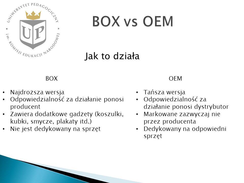 Jak to działa BOXOEM Najdroższa wersja Odpowiedzialność za działanie ponosi producent Zawiera dodatkowe gadżety (koszulki, kubki, smycze, plakaty itd.) Nie jest dedykowany na sprzęt Tańsza wersja Odpowiedzialność za działanie ponosi dystrybutor Markowane zazwyczaj nie przez producenta Dedykowany na odpowiedni sprzęt