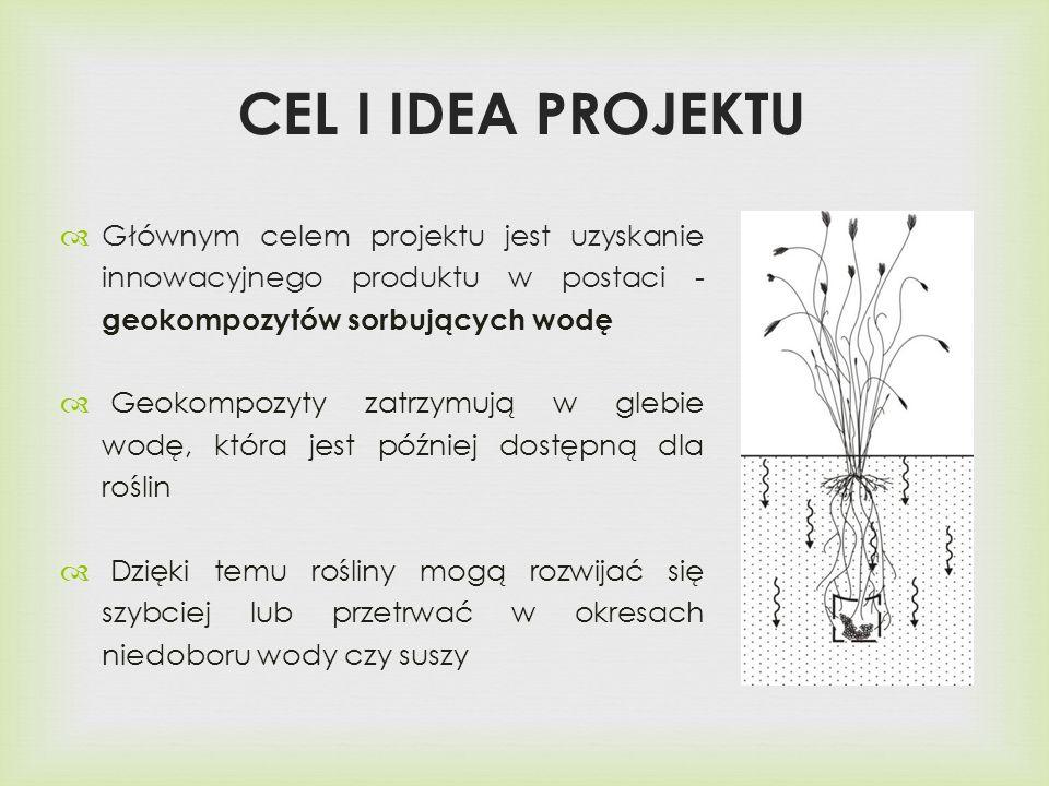 Głównym celem projektu jest uzyskanie innowacyjnego produktu w postaci - geokompozytów sorbujących wodę Geokompozyty zatrzymują w glebie wodę, która jest później dostępną dla roślin Dzięki temu rośliny mogą rozwijać się szybciej lub przetrwać w okresach niedoboru wody czy suszy CEL I IDEA PROJEKTU