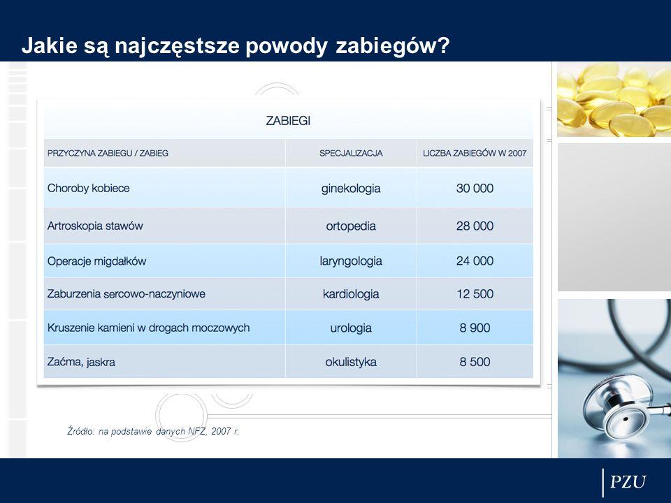 Jakie są najczęstsze powody zabiegów? Źródło: na podstawie danych NFZ, 2007 r.