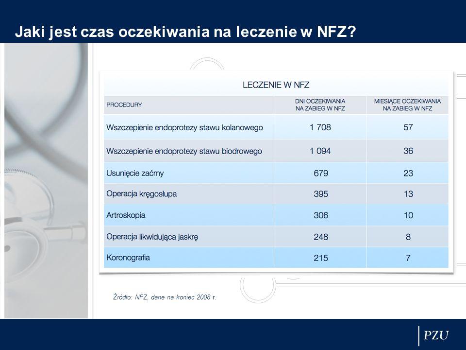Jaki jest czas oczekiwania na leczenie w NFZ? Źródło: NFZ, dane na koniec 2008 r.