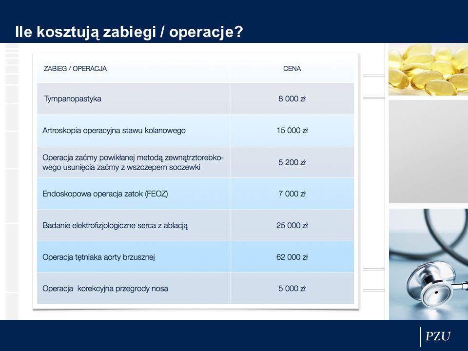 Ile kosztują zabiegi / operacje?