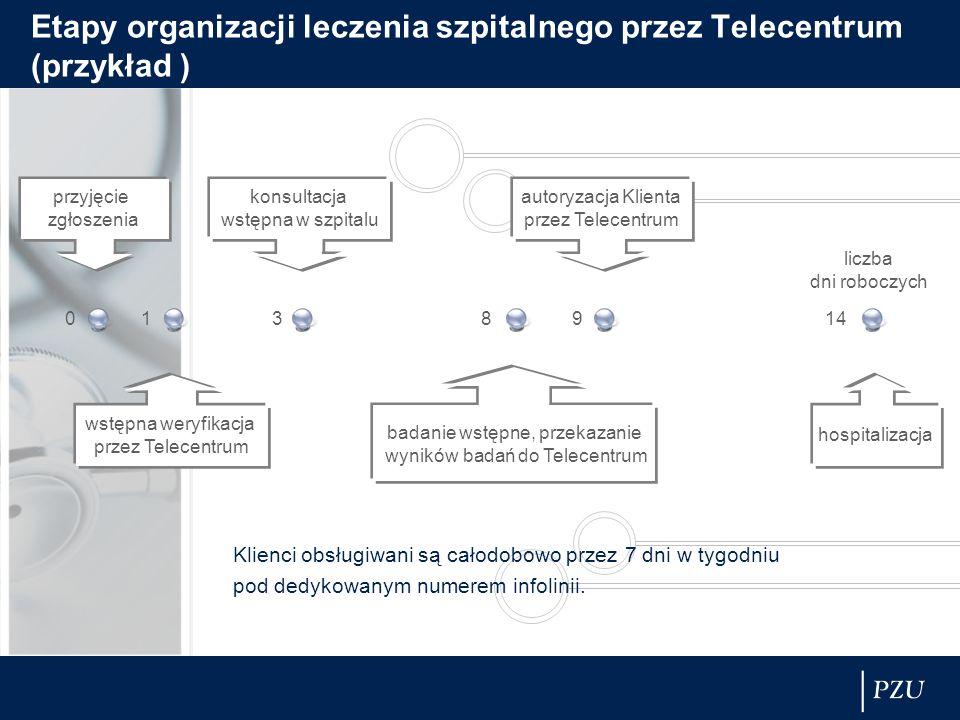 badanie wstępne, przekazanie wyników badań do Telecentrum wstępna weryfikacja przez Telecentrum konsultacja wstępna w szpitalu przyjęcie zgłoszenia au