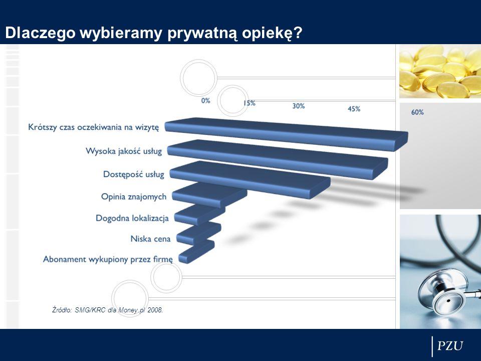 Dlaczego wybieramy prywatną opiekę? Źródło: SMG/KRC dla Money.pl 2008.