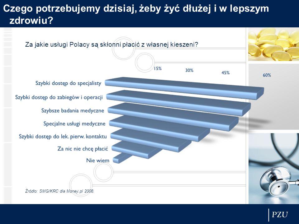 Czego potrzebujemy dzisiaj, żeby żyć dłużej i w lepszym zdrowiu? Za jakie usługi Polacy są skłonni płacić z własnej kieszeni? Źródło: SMG/KRC dla Mone