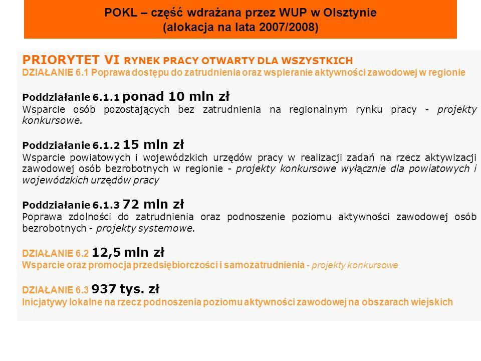 projekty systemowe dla Powiatowych Urzędów Pracy Wartość projektów PUP (największa i najmniejsza) 5 509 470 zł Ostróda Nidzica 1 841 954 zł