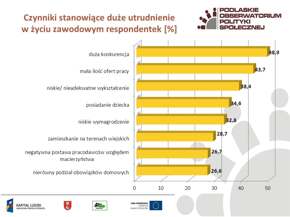Czynniki stanowiące duże utrudnienie w życiu zawodowym respondentek [%]