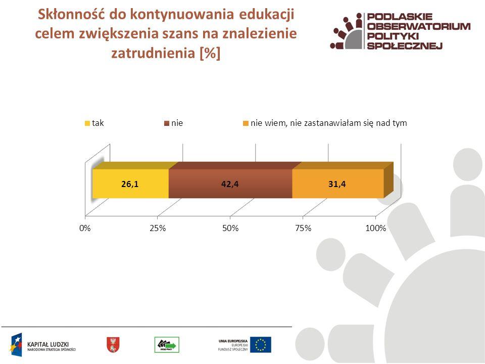 Skłonność do kontynuowania edukacji celem zwiększenia szans na znalezienie zatrudnienia [%]