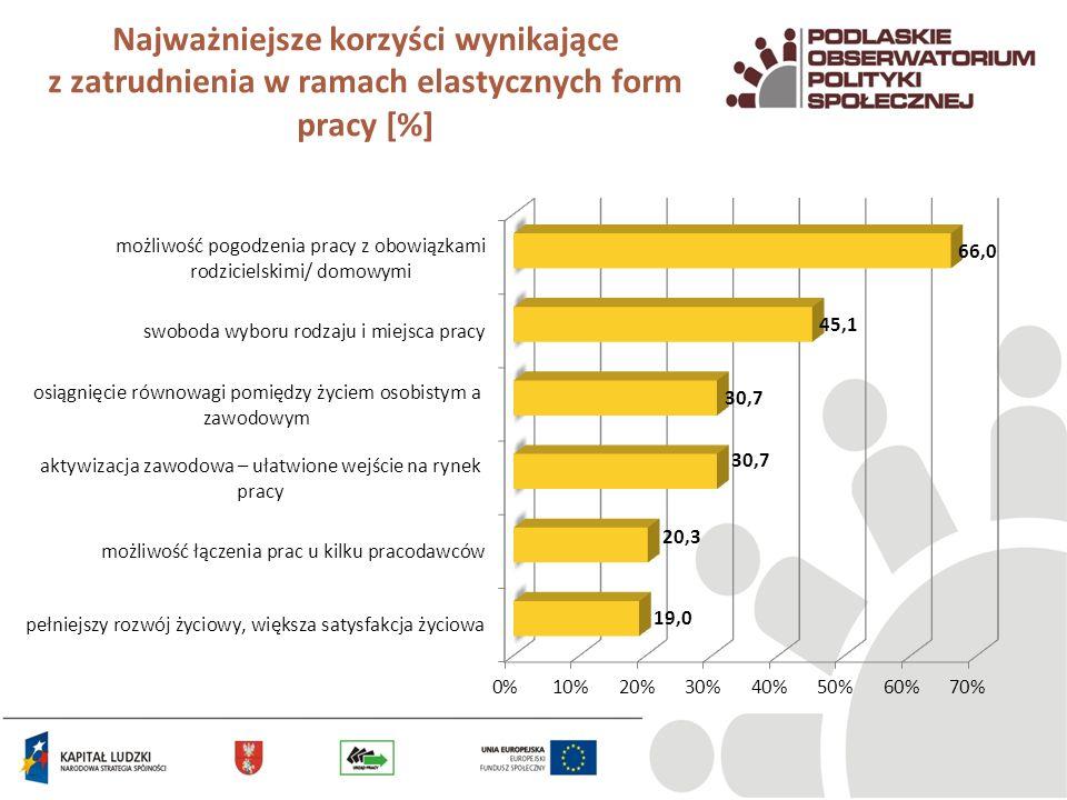 Najważniejsze korzyści wynikające z zatrudnienia w ramach elastycznych form pracy [%]