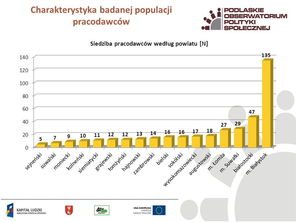 Charakterystyka badanej populacji pracodawców