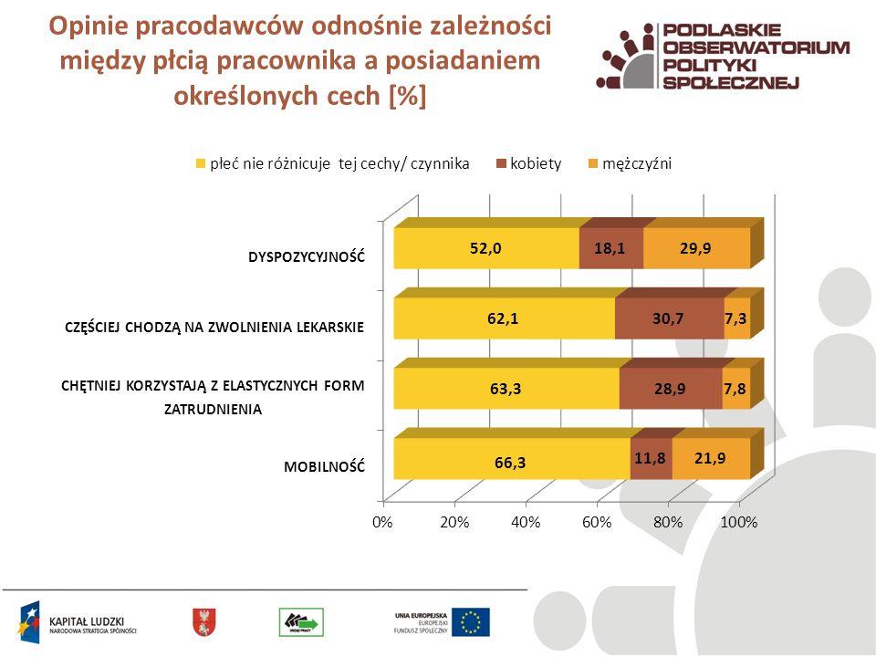 Posiadanie przez pracodawców obiekcji przed zatrudnianiem kobiet [%]