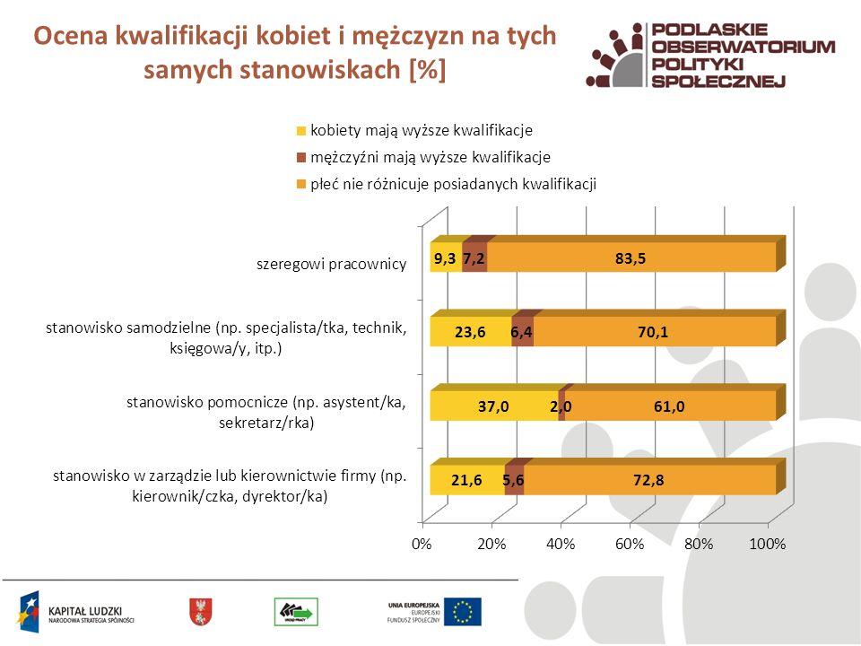 Ocena kwalifikacji kobiet i mężczyzn na tych samych stanowiskach [%]