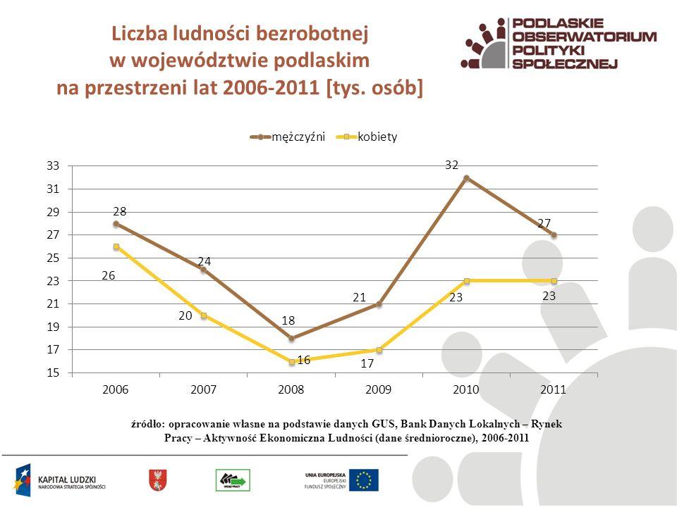 Liczba ludności bezrobotnej w województwie podlaskim na przestrzeni lat 2006-2011 [tys. osób] źródło: opracowanie własne na podstawie danych GUS, Bank